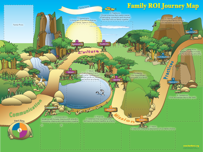Family ROI  Define your Familys Vision Goals and Strategy